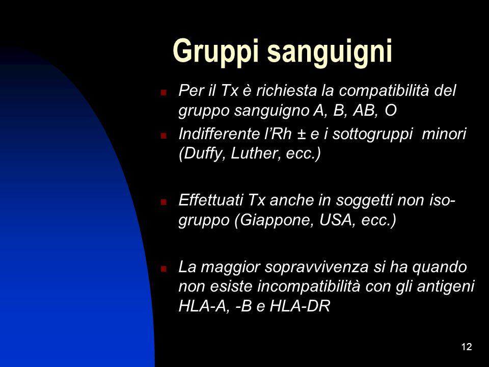 Gruppi sanguigni Per il Tx è richiesta la compatibilità del gruppo sanguigno A, B, AB, O.