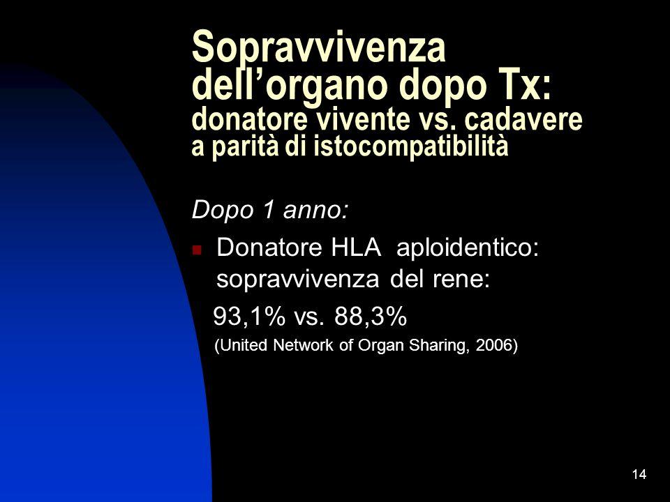 Sopravvivenza dell'organo dopo Tx: donatore vivente vs