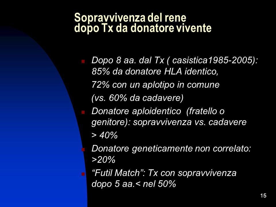 Sopravvivenza del rene dopo Tx da donatore vivente