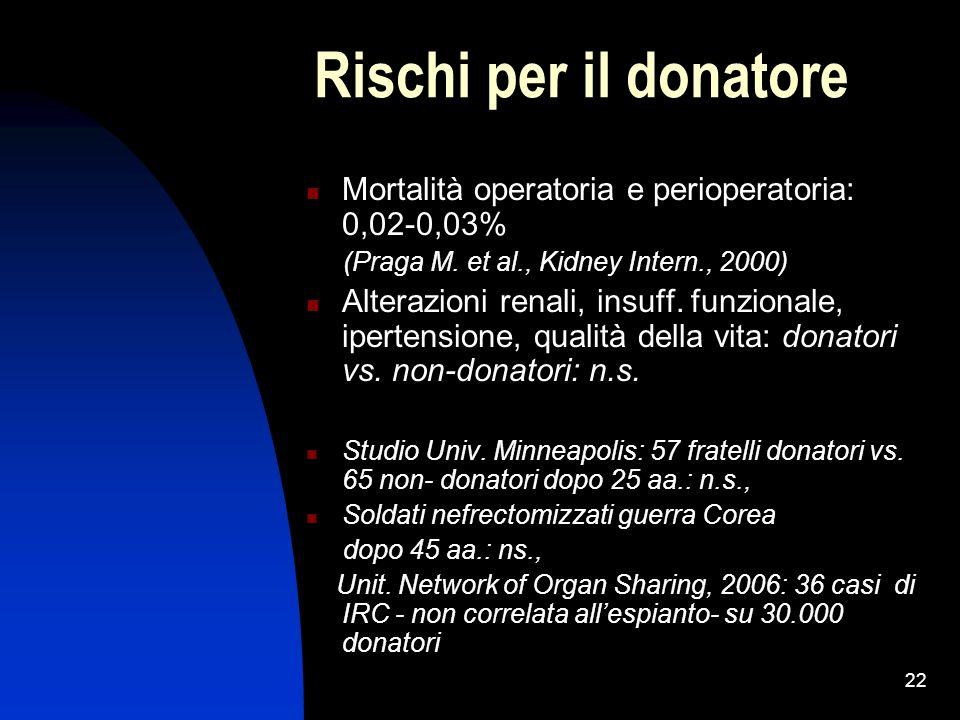 Rischi per il donatore Mortalità operatoria e perioperatoria: 0,02-0,03% (Praga M. et al., Kidney Intern., 2000)
