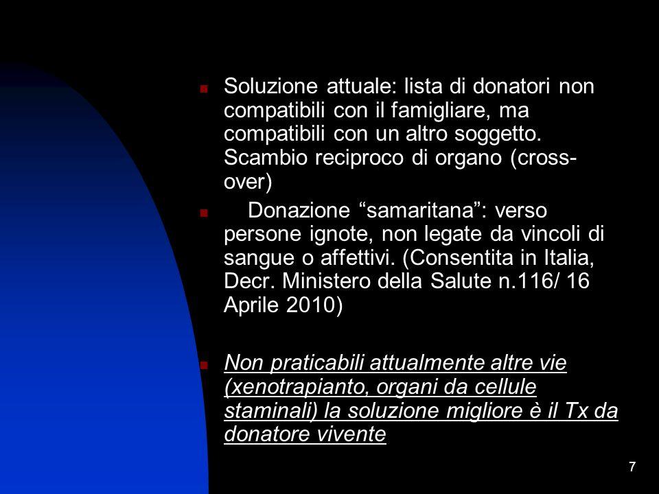 Soluzione attuale: lista di donatori non compatibili con il famigliare, ma compatibili con un altro soggetto. Scambio reciproco di organo (cross-over)