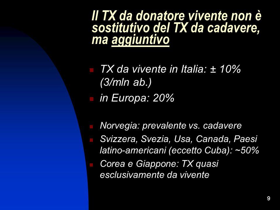 Il TX da donatore vivente non è sostitutivo del TX da cadavere, ma aggiuntivo