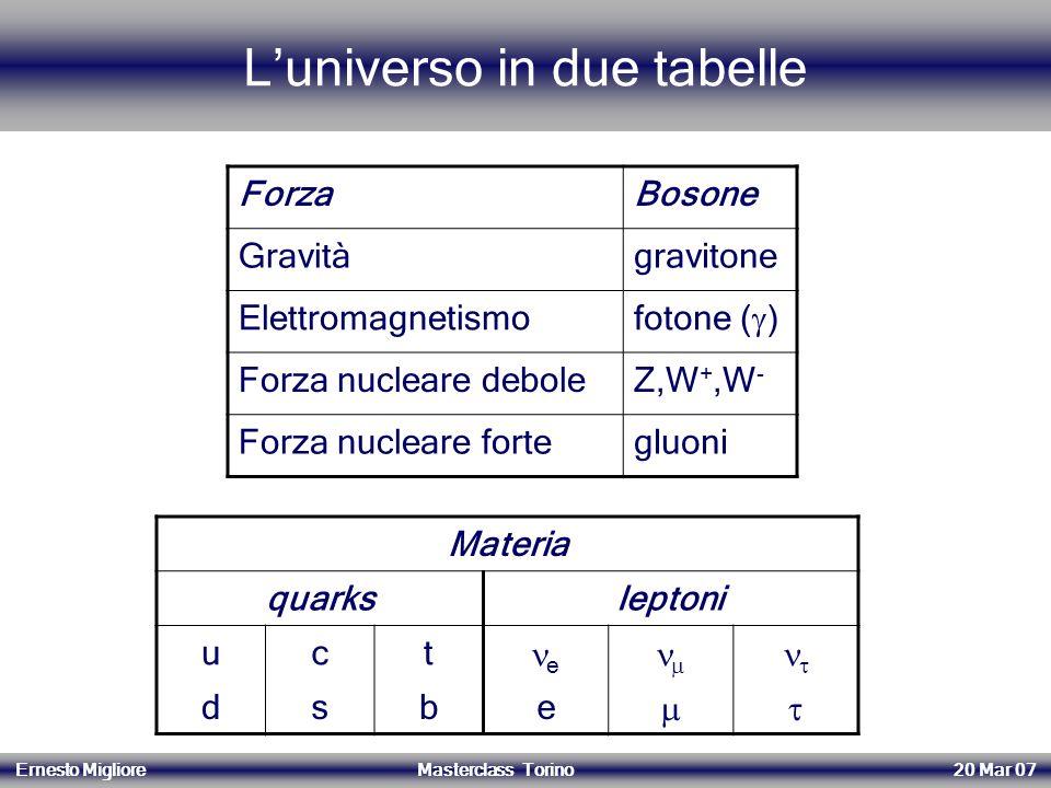 L'universo in due tabelle