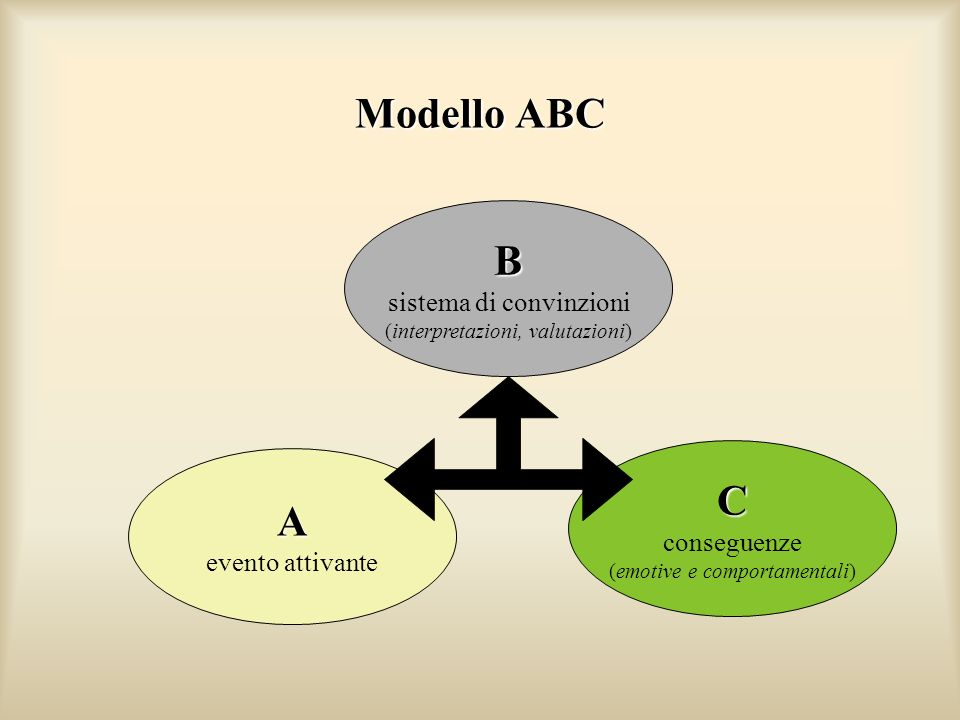 Modello ABC B C A sistema di convinzioni conseguenze evento attivante