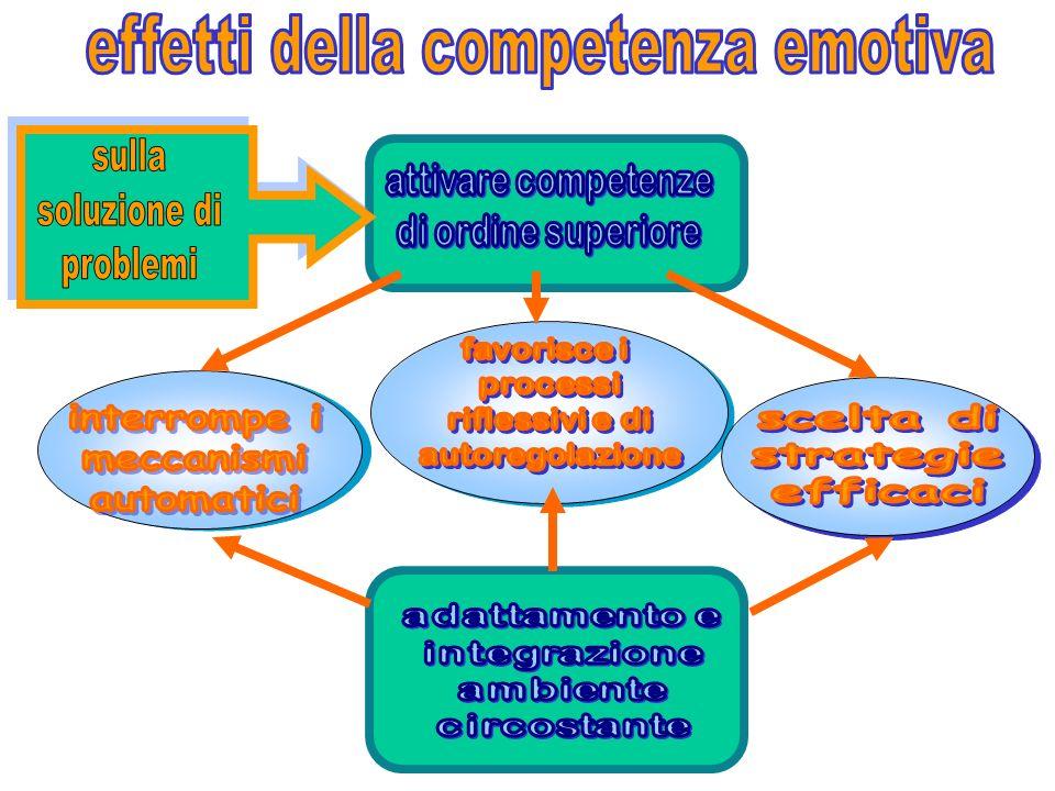 effetti della competenza emotiva