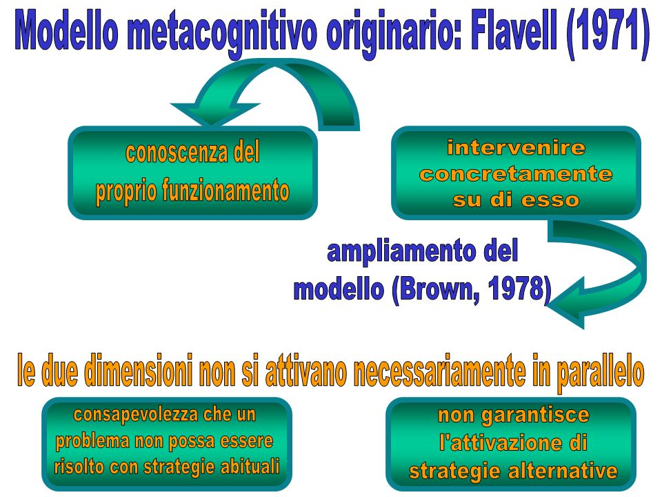 Modello metacognitivo originario: Flavell (1971)