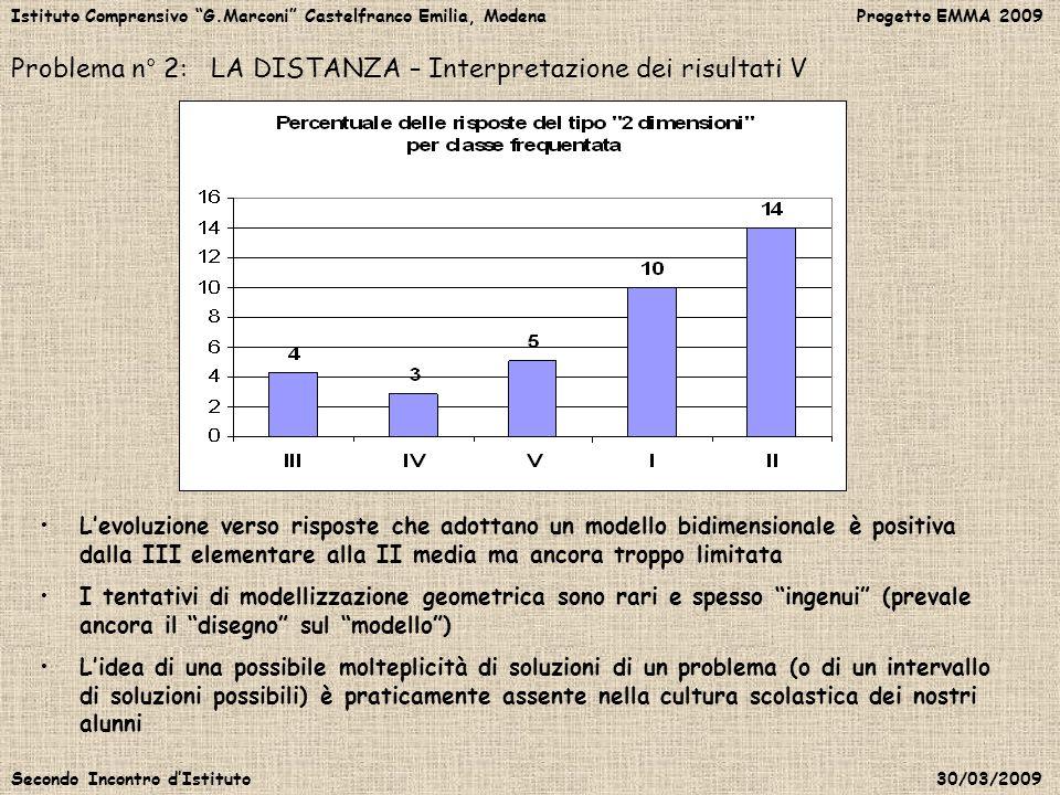 Problema n° 2: LA DISTANZA – Interpretazione dei risultati V