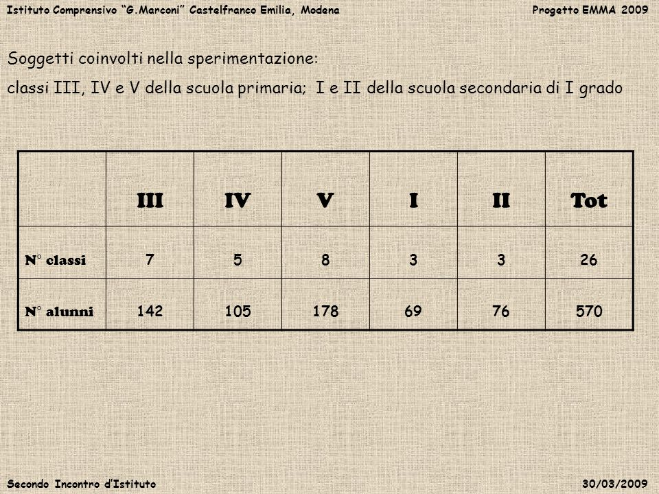 III IV V I II Tot Soggetti coinvolti nella sperimentazione: