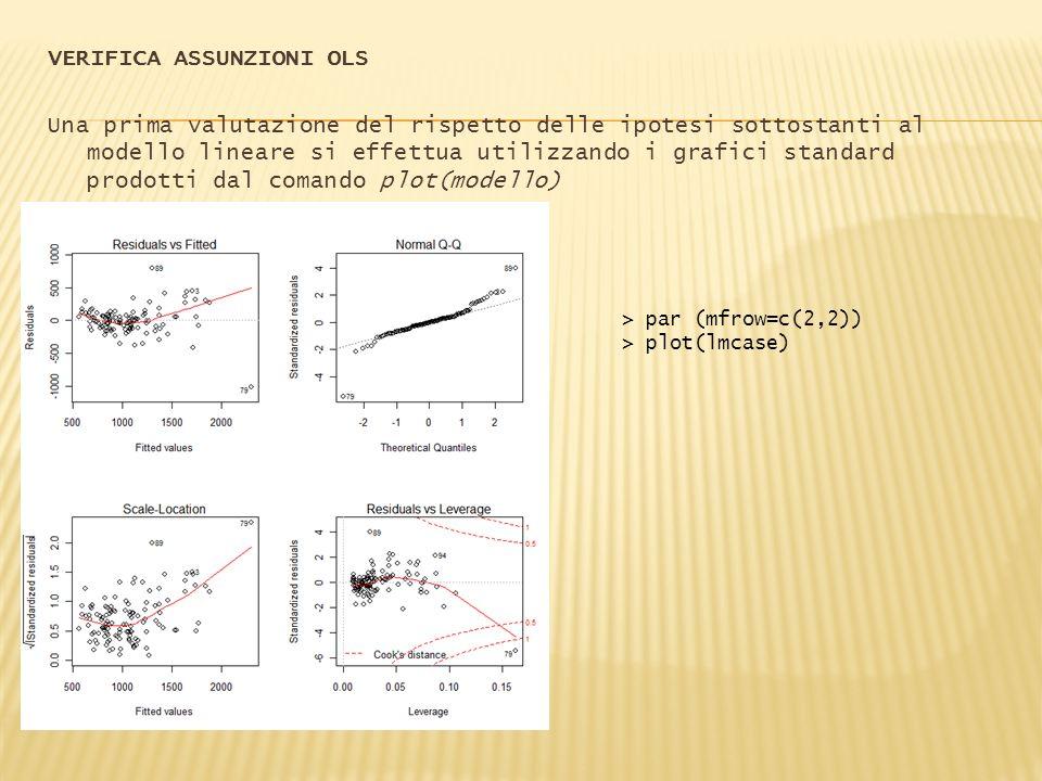 VERIFICA ASSUNZIONI OLS Una prima valutazione del rispetto delle ipotesi sottostanti al modello lineare si effettua utilizzando i grafici standard prodotti dal comando plot(modello)