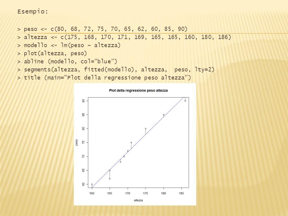 Esempio: > peso <- c(80, 68, 72, 75, 70, 65, 62, 60, 85, 90)