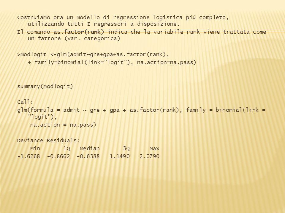 Costruiamo ora un modello di regressione logistica più completo, utilizzando tutti I regressori a disposizione.
