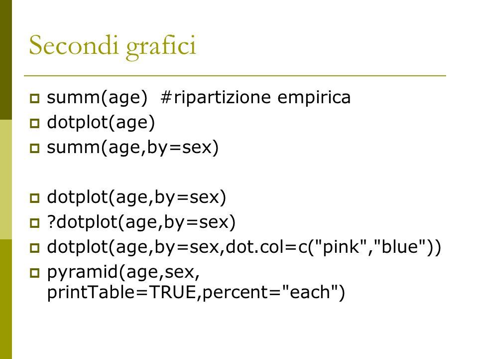 Secondi grafici summ(age) #ripartizione empirica dotplot(age)
