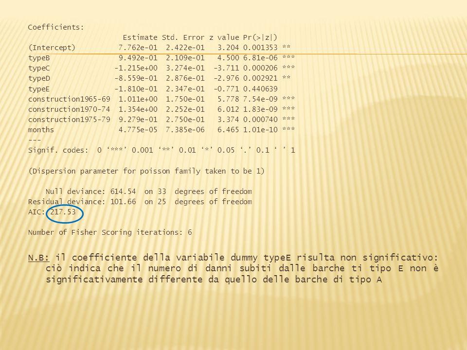 Coefficients:Estimate Std. Error z value Pr(> z ) (Intercept) 7.762e-01 2.422e-01 3.204 0.001353 **