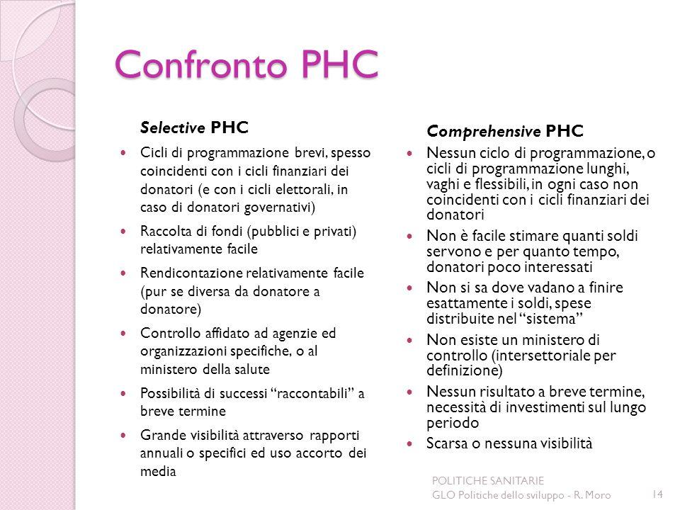 Confronto PHC Selective PHC.