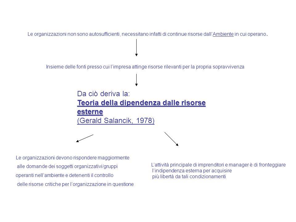 Teoria della dipendenza dalle risorse esterne (Gerald Salancik, 1978)