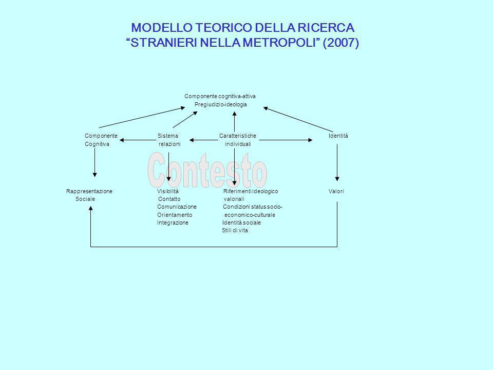MODELLO TEORICO DELLA RICERCA STRANIERI NELLA METROPOLI (2007)