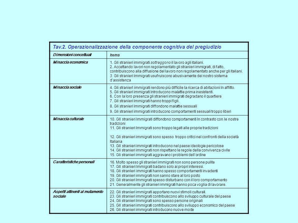 Tav.2. Operazionalizzazione della componente cognitiva del pregiudizio