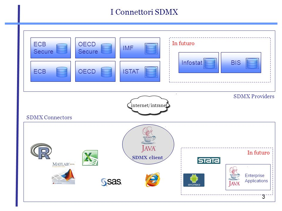 I Connettori SDMX ECB Secure OECD Secure IMF Infostat BIS ECB OECD