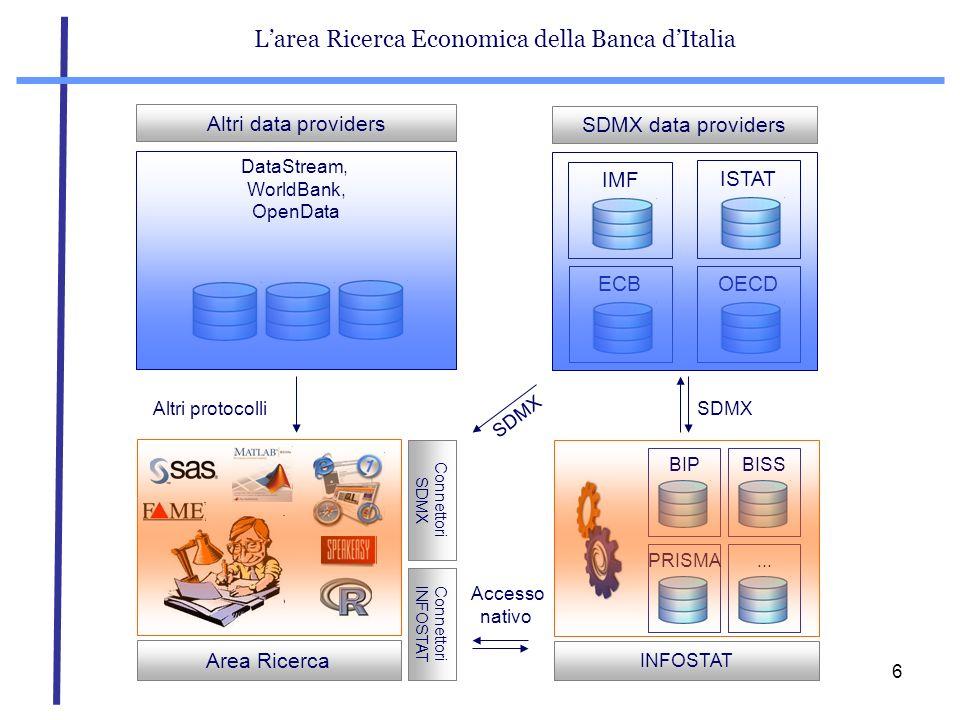 L'area Ricerca Economica della Banca d'Italia