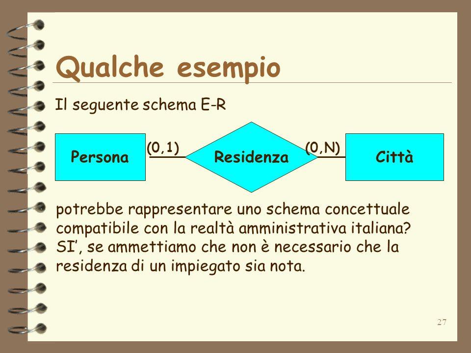 Qualche esempio Il seguente schema E-R Residenza Persona Città