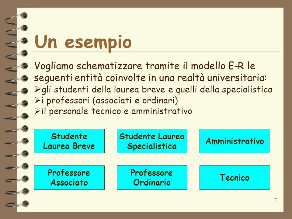 Un esempio Vogliamo schematizzare tramite il modello E-R le