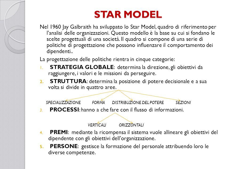 STAR MODEL