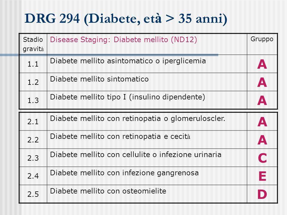 DRG 294 (Diabete, età > 35 anni)