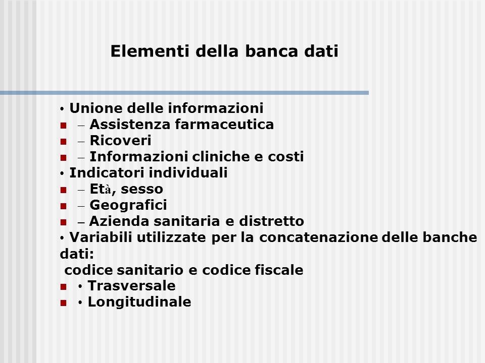 Elementi della banca dati