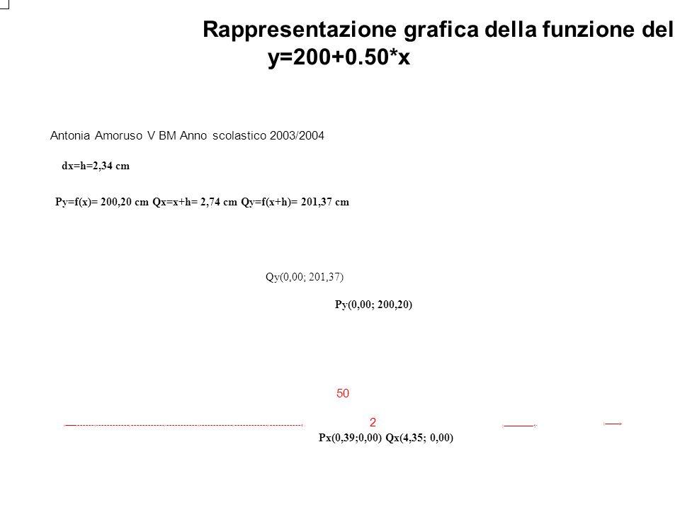 Rappresentazione grafica della funzione del costo marginale