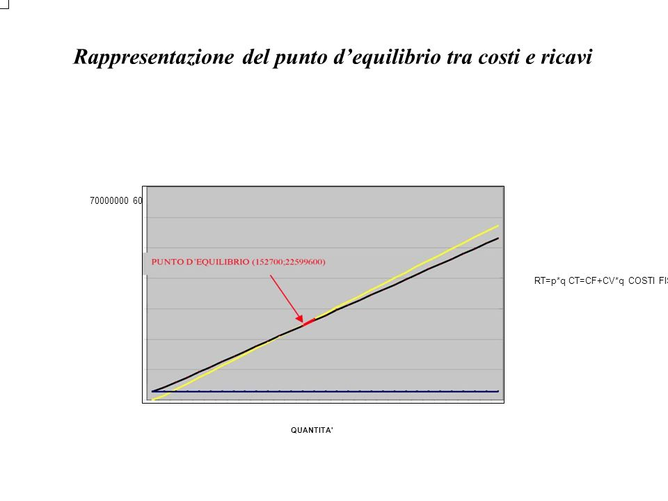 Rappresentazione del punto d'equilibrio tra costi e ricavi