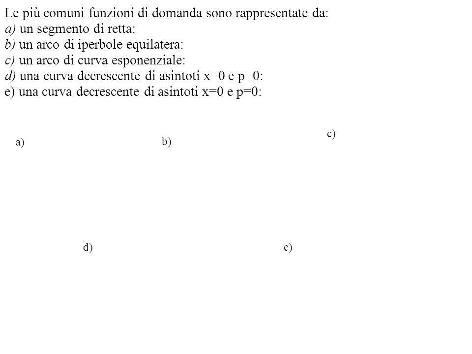 Le più comuni funzioni di domanda sono rappresentate da: