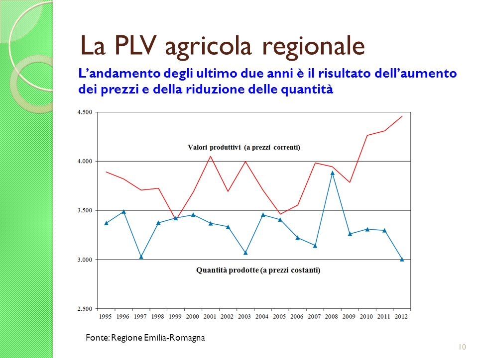 La PLV agricola regionale