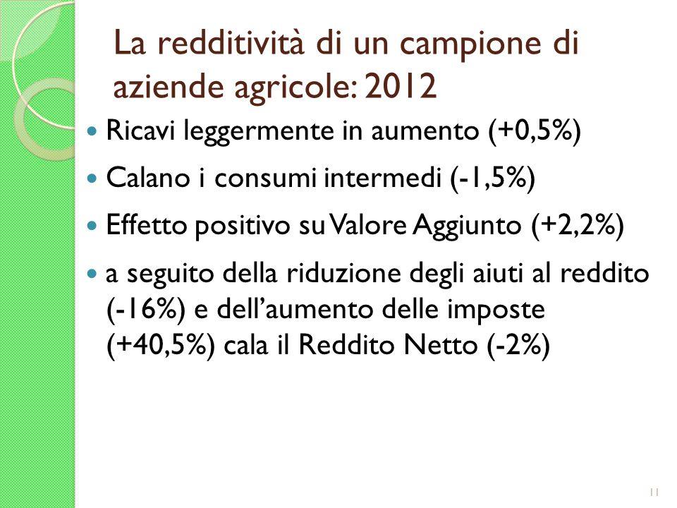 La redditività di un campione di aziende agricole: 2012