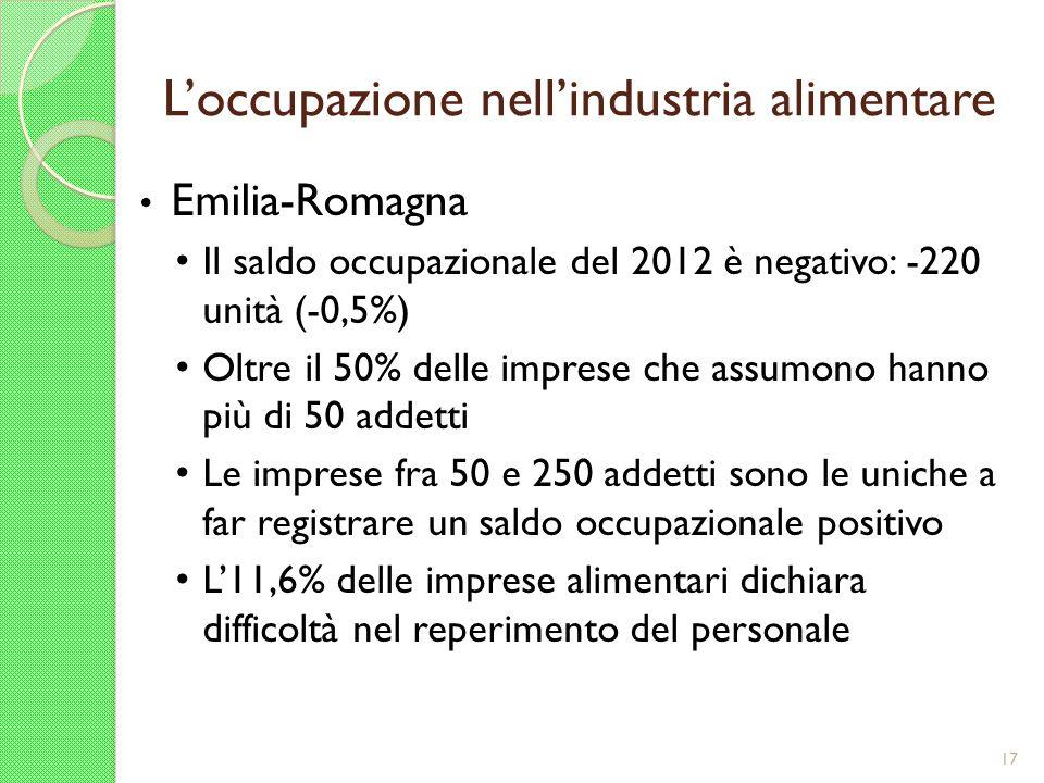 L'occupazione nell'industria alimentare