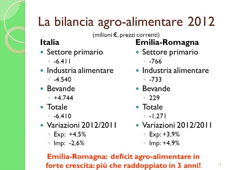 La bilancia agro-alimentare 2012