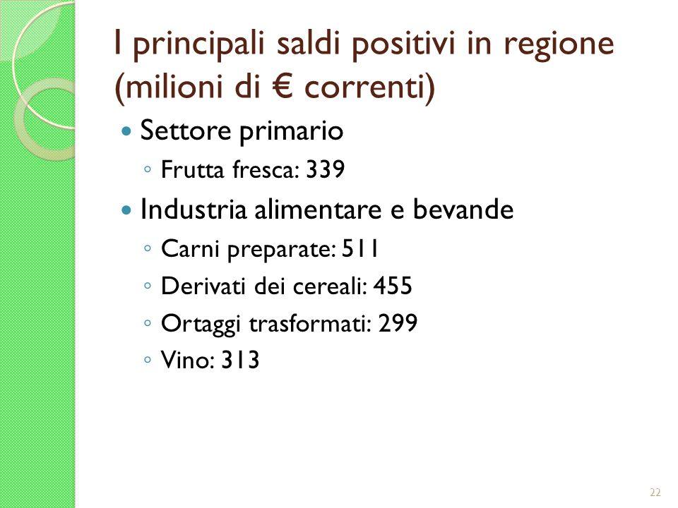 I principali saldi positivi in regione (milioni di € correnti)