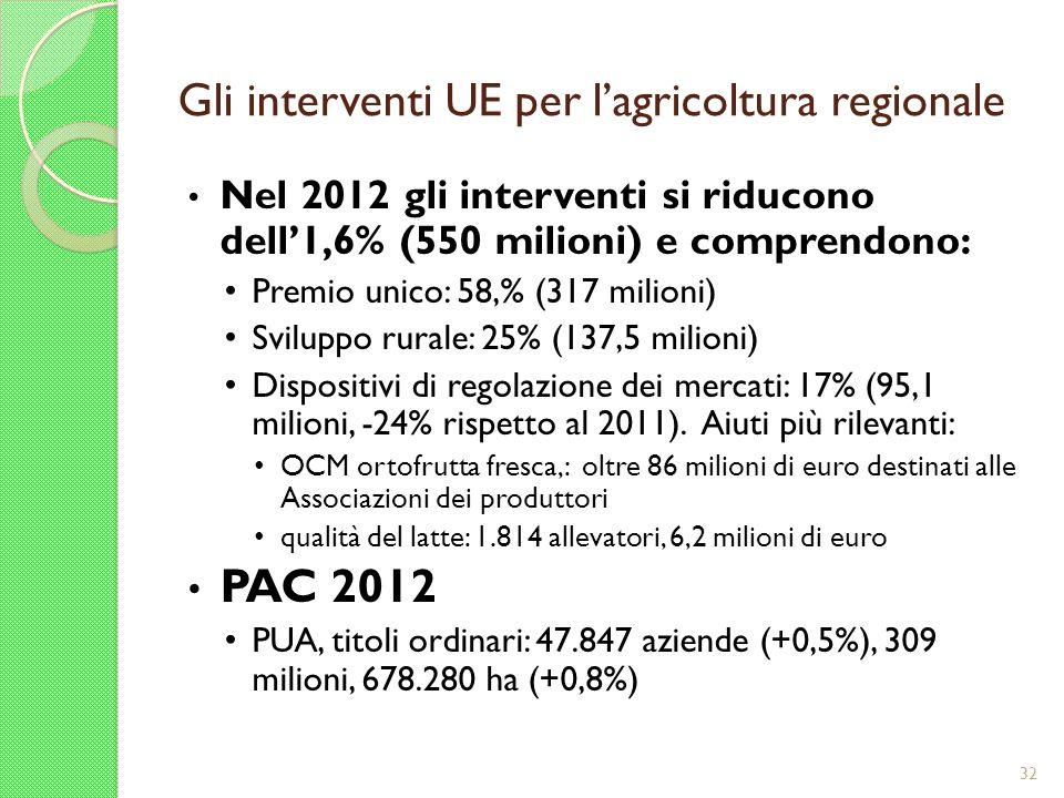 Gli interventi UE per l'agricoltura regionale