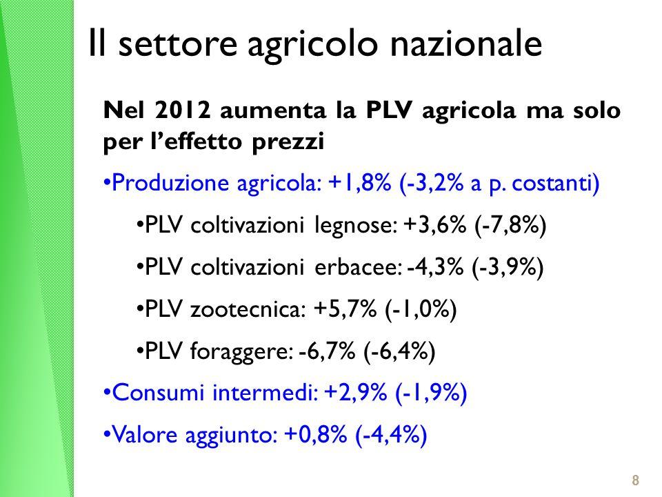 Il settore agricolo nazionale