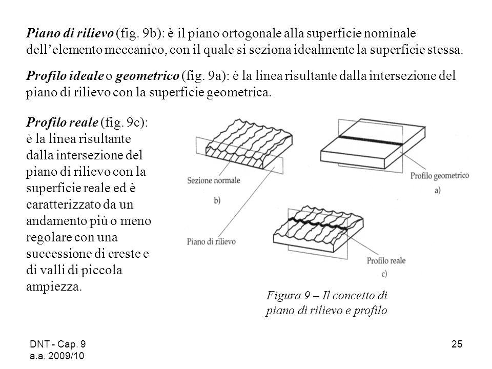 Piano di rilievo (fig. 9b): è il piano ortogonale alla superficie nominale dell'elemento meccanico, con il quale si seziona idealmente la superficie stessa.
