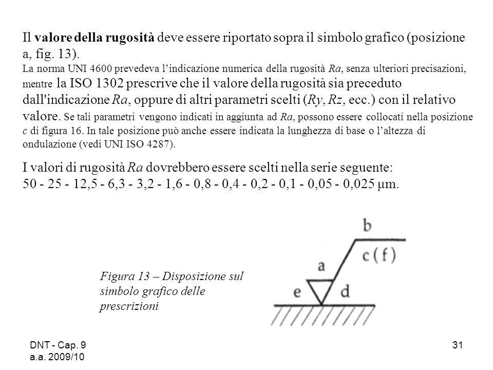 Il valore della rugosità deve essere riportato sopra il simbolo grafico (posizione a, fig. 13).