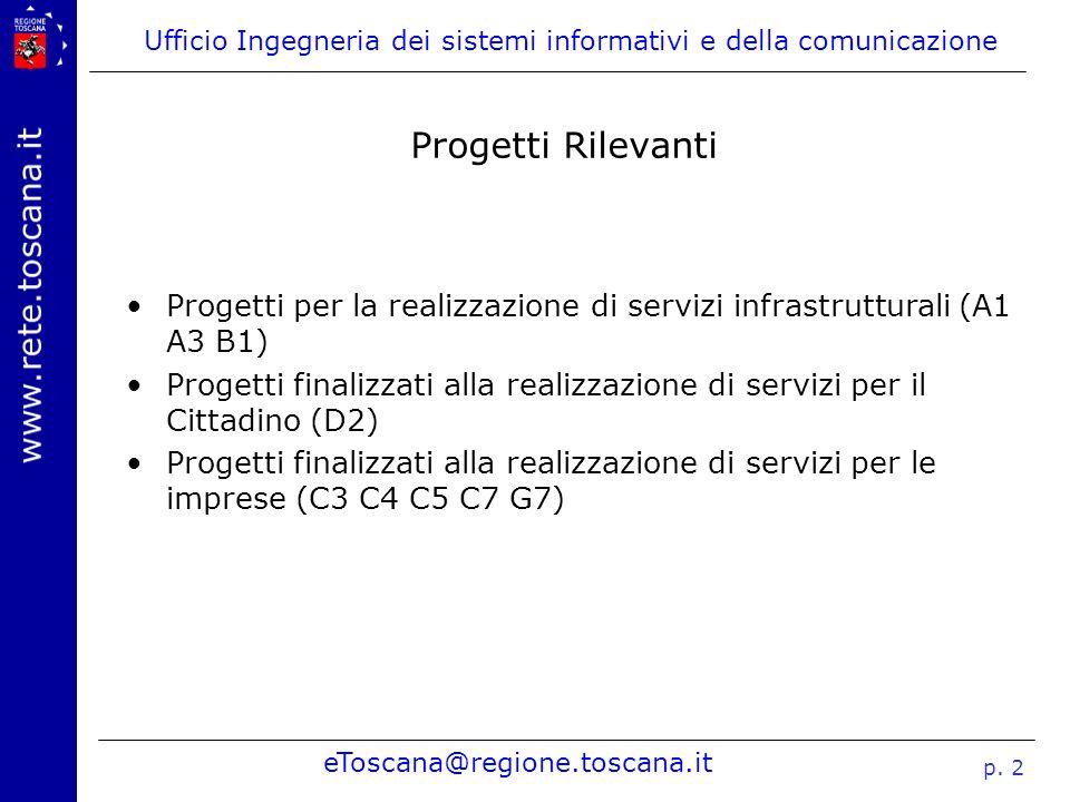 Progetti Rilevanti Progetti per la realizzazione di servizi infrastrutturali (A1 A3 B1)