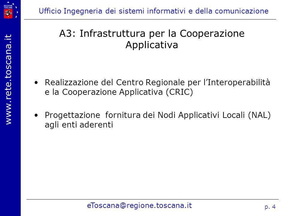 A3: Infrastruttura per la Cooperazione Applicativa