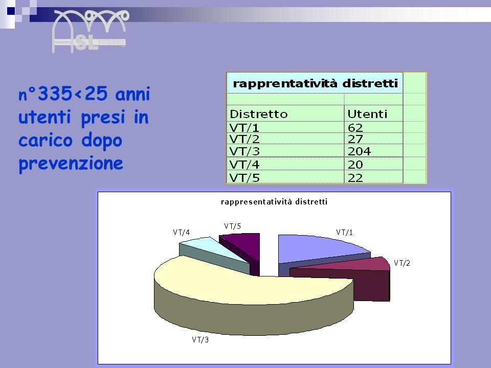 n°335<25 anni utenti presi in carico dopo prevenzione