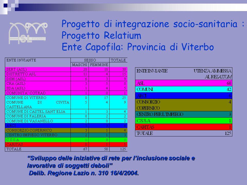 Progetto di integrazione socio-sanitaria : Progetto Relatium