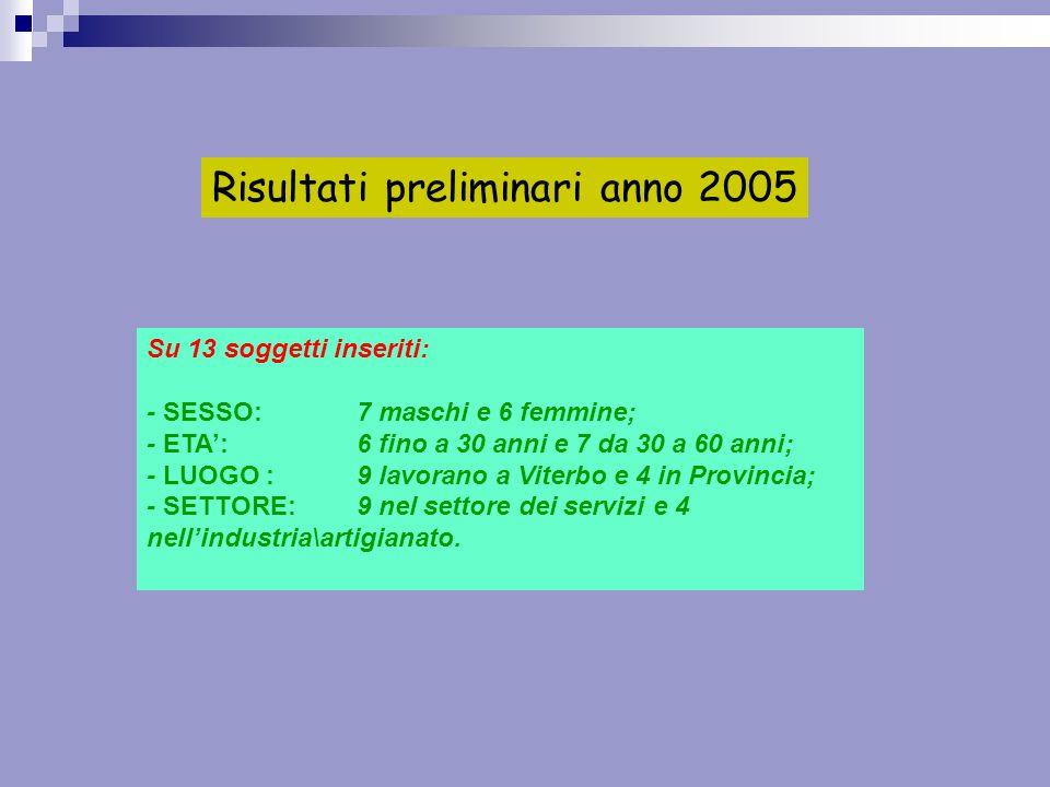 Risultati preliminari anno 2005