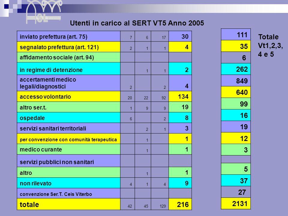 Utenti in carico al SERT VT5 Anno 2005 111 35 6 262 849 640 99 16 19