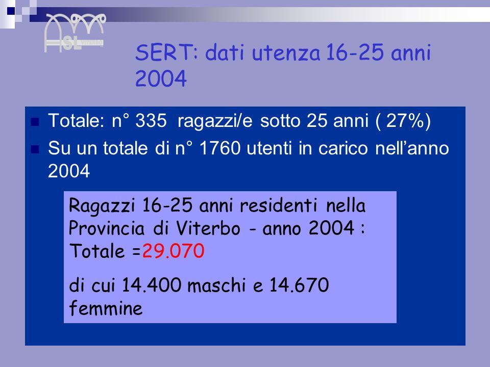 SERT: dati utenza 16-25 anni 2004