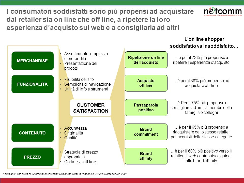 soddisfatto vs insoddisfatto… CUSTOMER SATISFACTION
