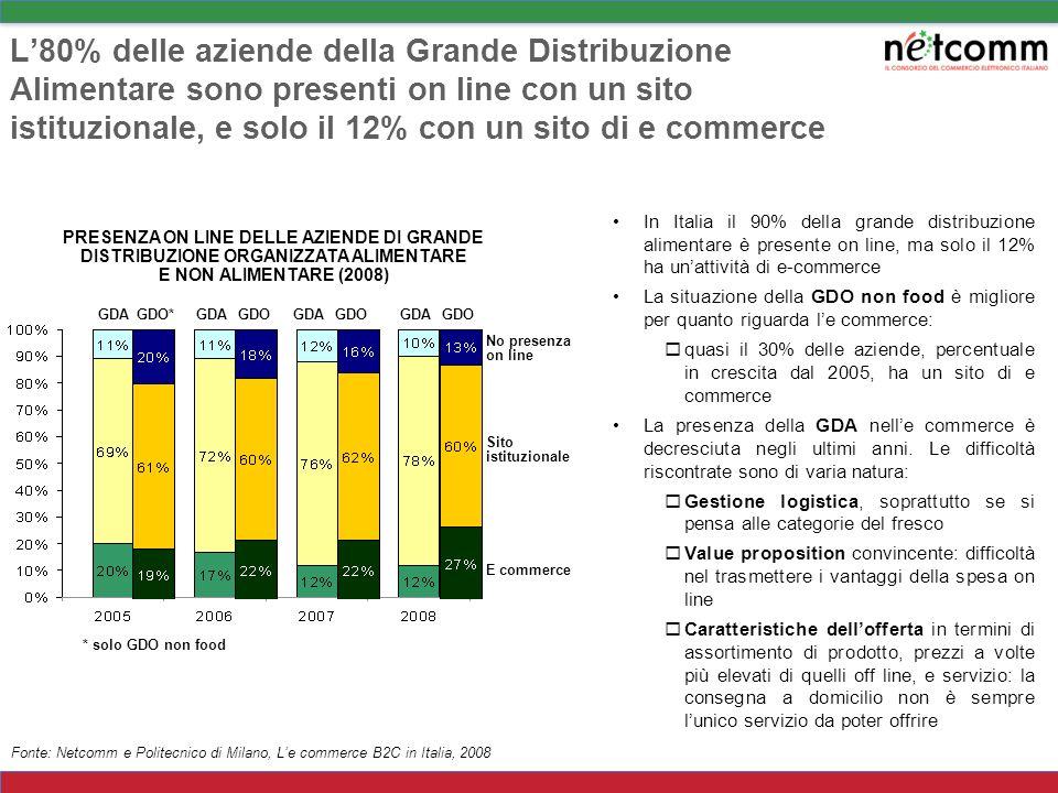 L'80% delle aziende della Grande Distribuzione Alimentare sono presenti on line con un sito istituzionale, e solo il 12% con un sito di e commerce