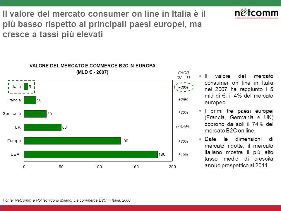 VALORE DEL MERCATO E COMMERCE B2C IN EUROPA